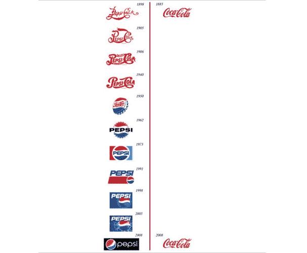 طراحی لوگو | ساخت فونتتاریخچه طراحی لوگو در دو شرکت پپسی و کوکاکولا
